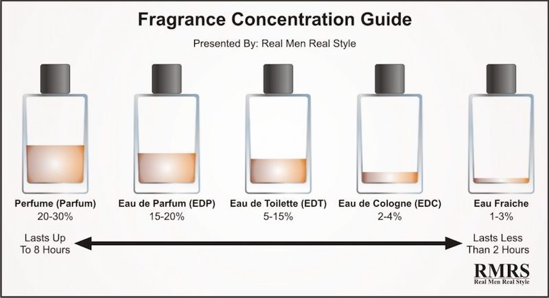 Fragrance-Concentration-Guide-2-1024x556